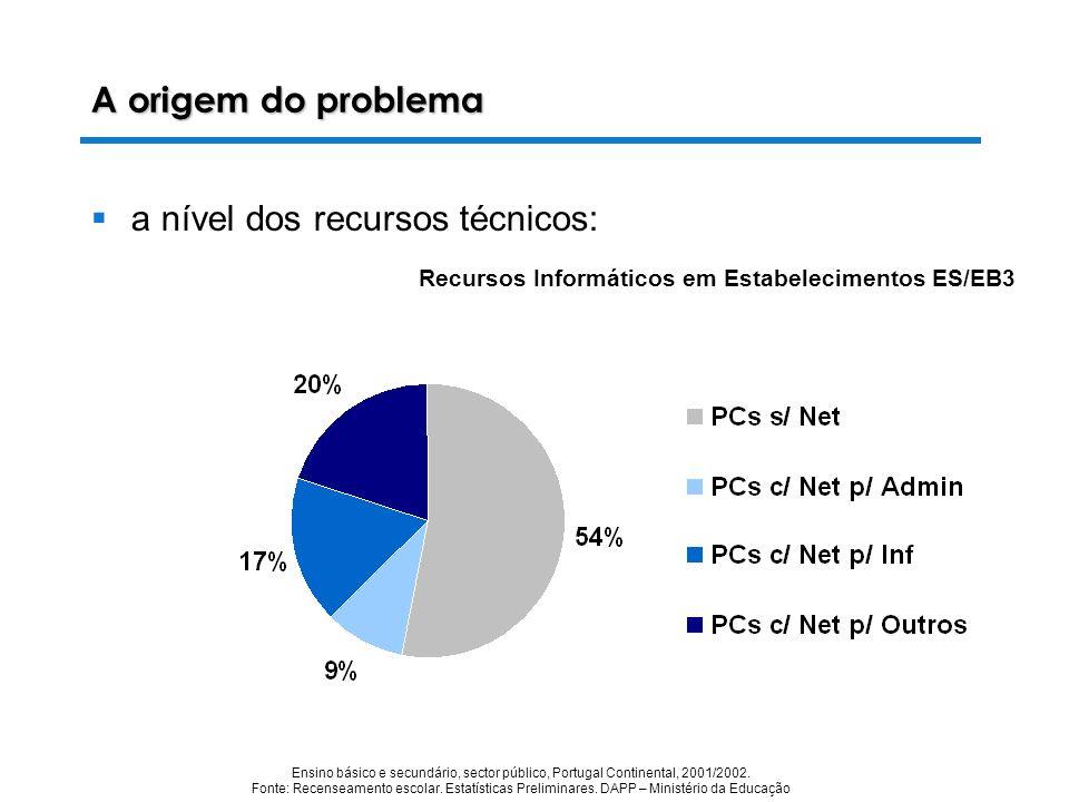 Recursos Informáticos em Estabelecimentos ES/EB3