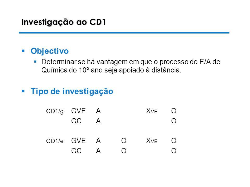 Investigação ao CD1 Objectivo Tipo de investigação