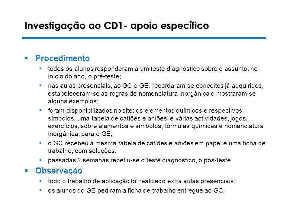 Investigação ao CD1- apoio específico