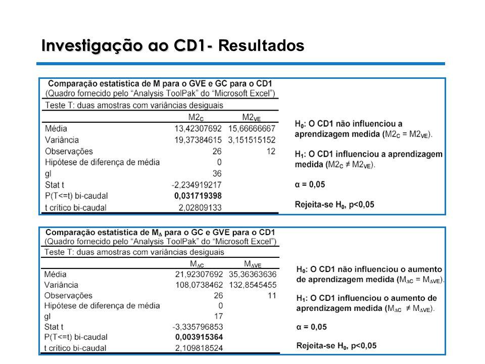 Investigação ao CD1- Resultados