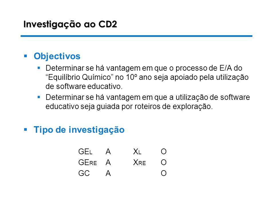 Investigação ao CD2 Objectivos Tipo de investigação