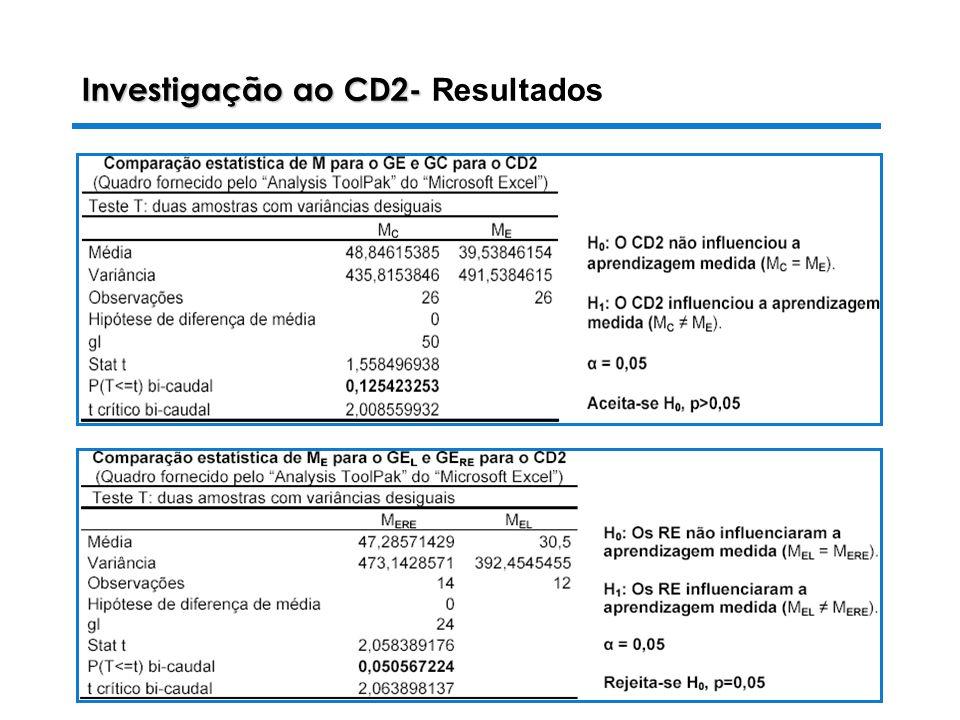 Investigação ao CD2- Resultados