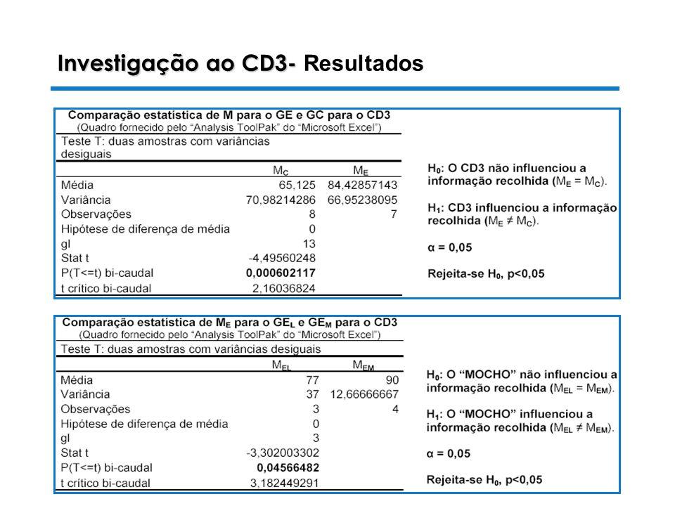 Investigação ao CD3- Resultados