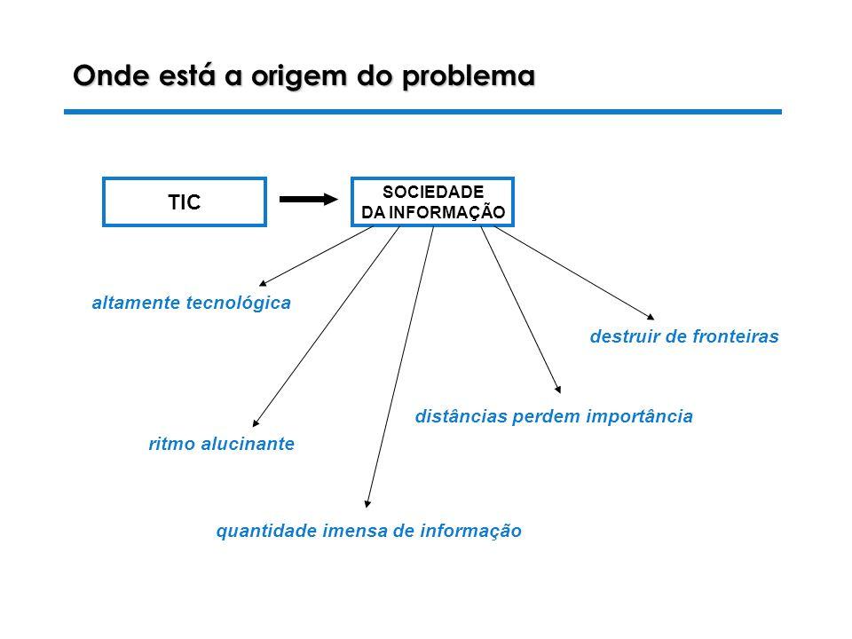 Onde está a origem do problema