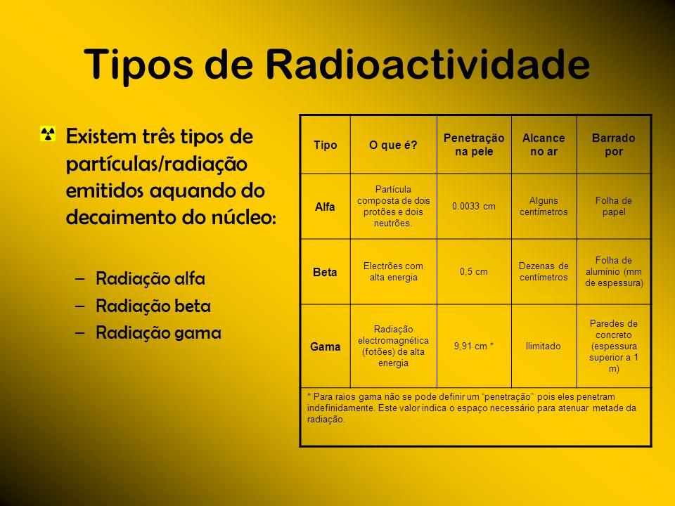 Tipos de Radioactividade