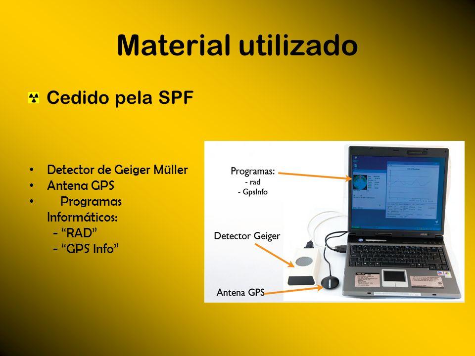 Material utilizado Cedido pela SPF Detector de Geiger Müller