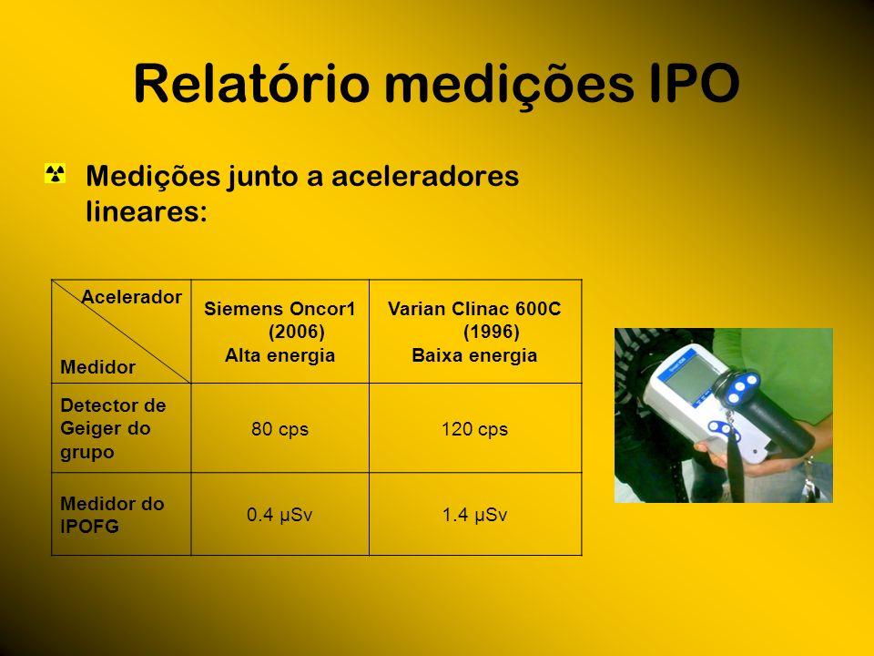 Relatório medições IPO