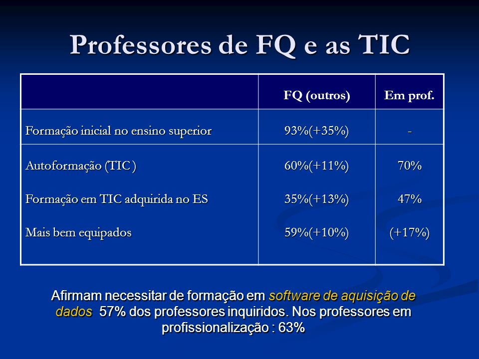 Professores de FQ e as TIC