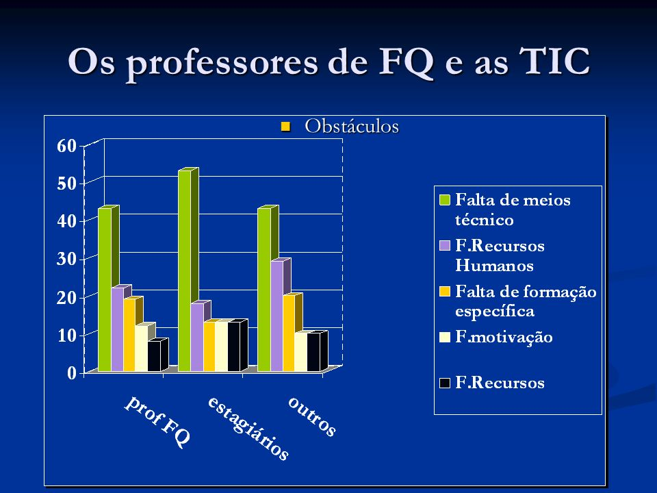 Os professores de FQ e as TIC