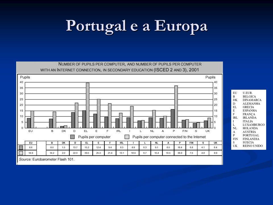 Portugal e a Europa Panorama Europeu