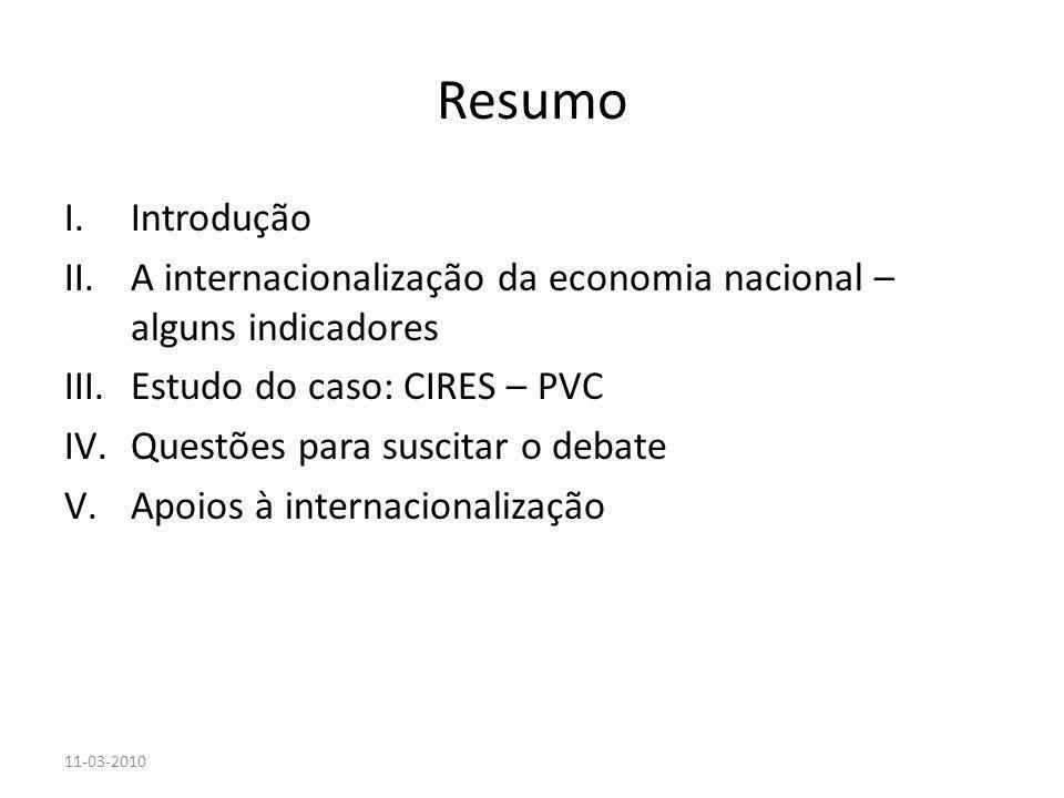 Resumo Introdução. A internacionalização da economia nacional – alguns indicadores. Estudo do caso: CIRES – PVC.