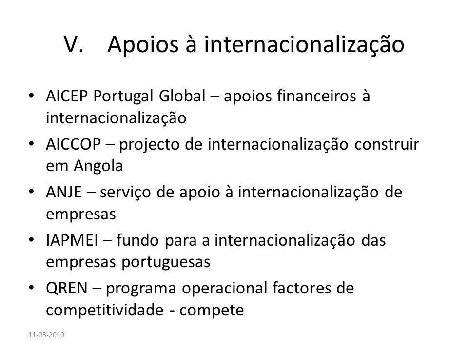 Apoios à internacionalização