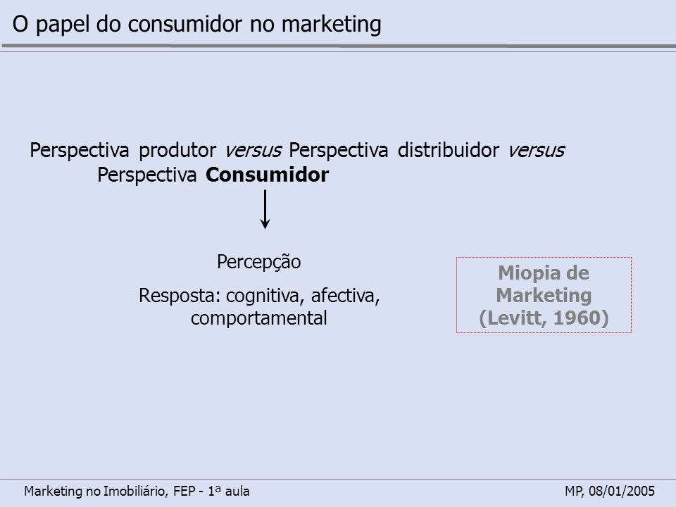 Miopia de Marketing (Levitt, 1960)