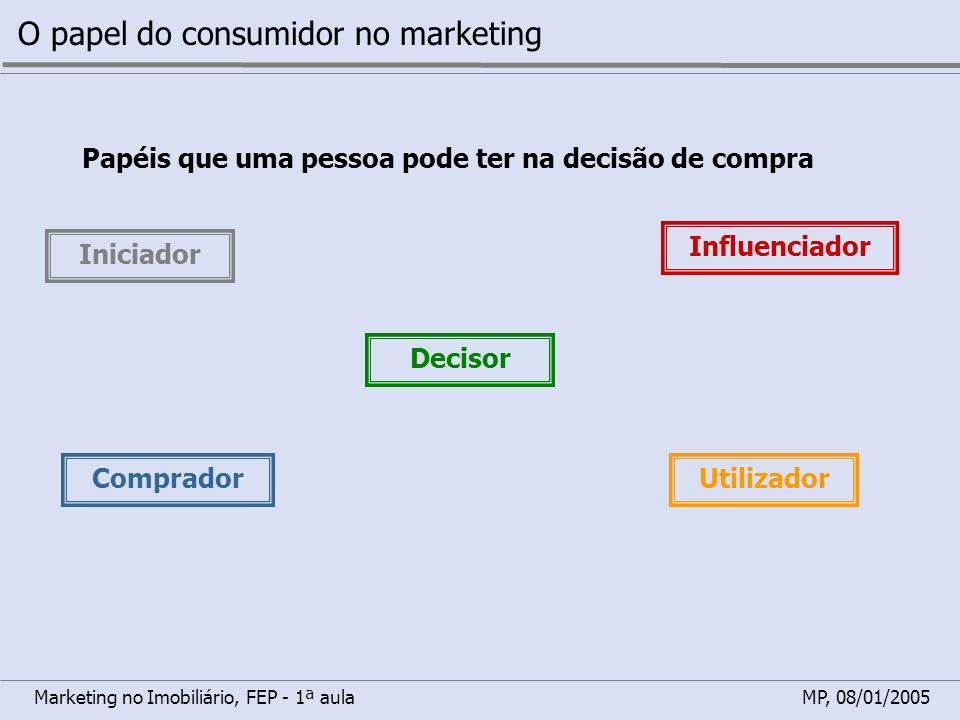 O papel do consumidor no marketing