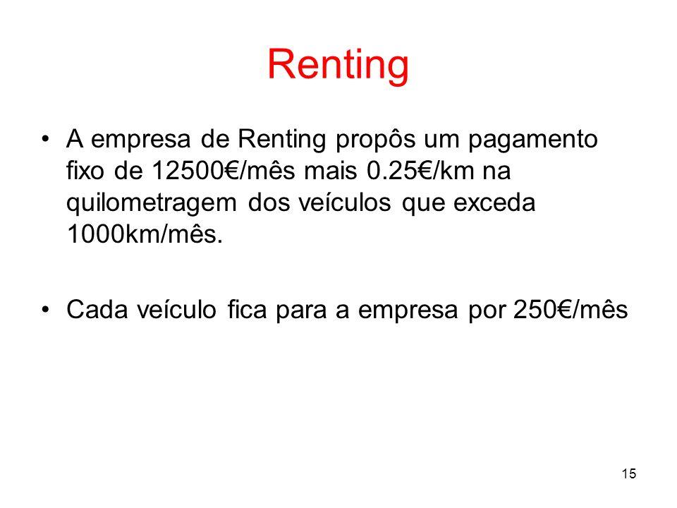 RentingA empresa de Renting propôs um pagamento fixo de 12500€/mês mais 0.25€/km na quilometragem dos veículos que exceda 1000km/mês.