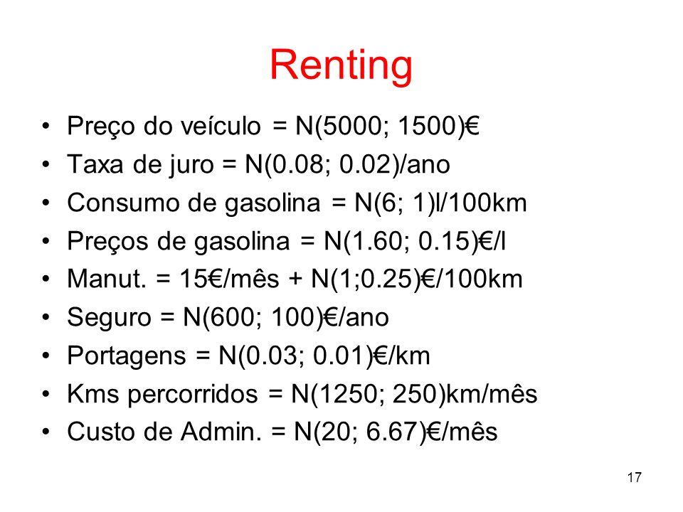 Renting Preço do veículo = N(5000; 1500)€