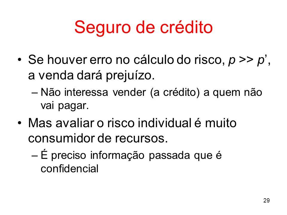 Seguro de crédito Se houver erro no cálculo do risco, p >> p', a venda dará prejuízo. Não interessa vender (a crédito) a quem não vai pagar.