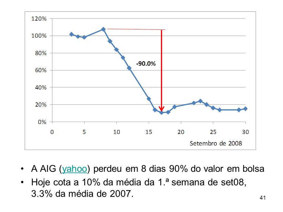 A AIG (yahoo) perdeu em 8 dias 90% do valor em bolsa
