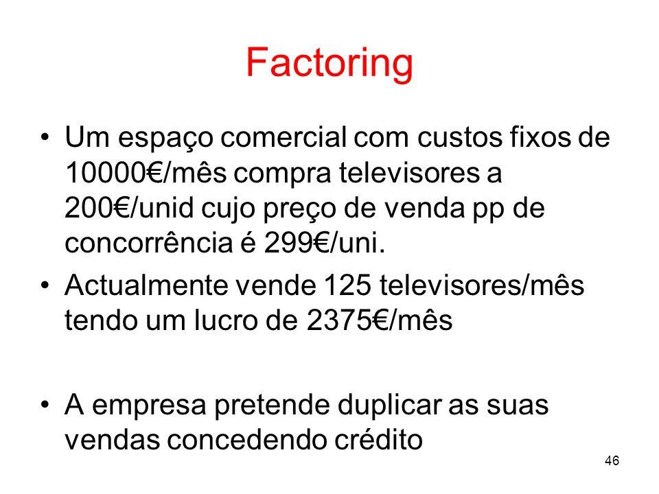 FactoringUm espaço comercial com custos fixos de 10000€/mês compra televisores a 200€/unid cujo preço de venda pp de concorrência é 299€/uni.