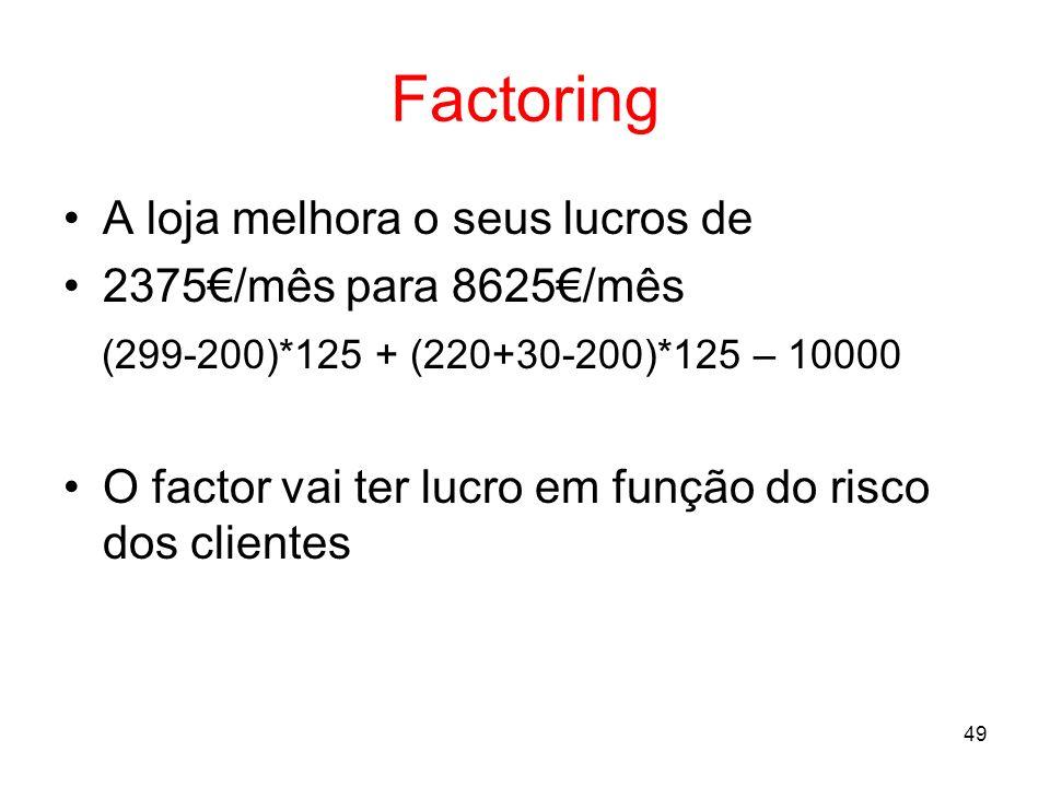 Factoring A loja melhora o seus lucros de 2375€/mês para 8625€/mês