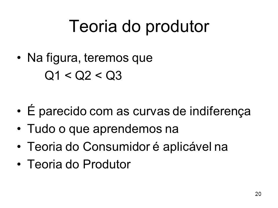 Teoria do produtor Na figura, teremos que Q1 < Q2 < Q3