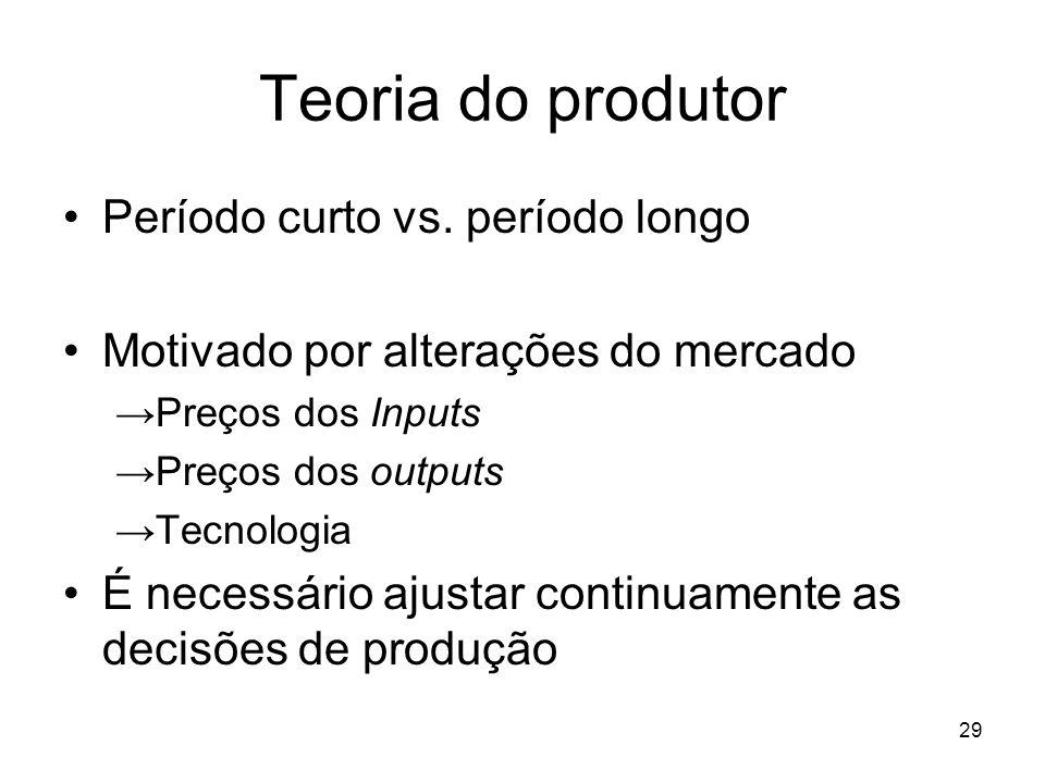 Teoria do produtor Período curto vs. período longo