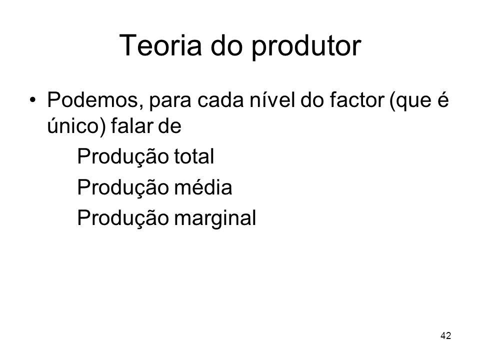 Teoria do produtor Podemos, para cada nível do factor (que é único) falar de. Produção total. Produção média.
