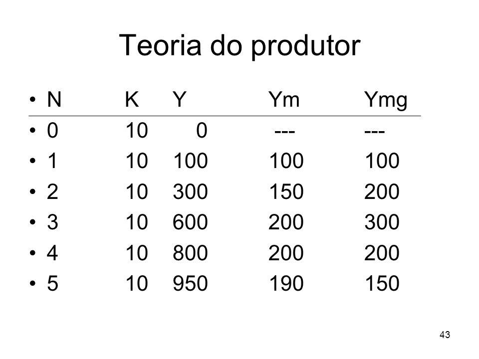 Teoria do produtor N K Y Ym Ymg 0 10 0 --- --- 1 10 100 100 100
