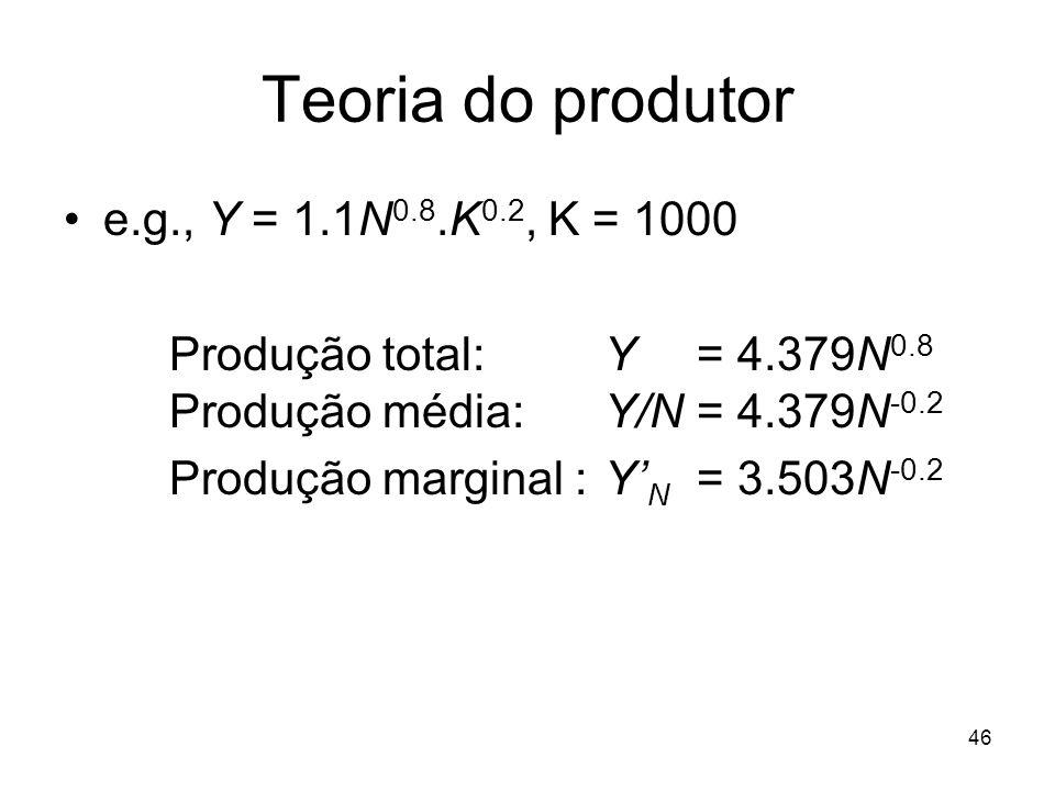 Teoria do produtor e.g., Y = 1.1N0.8.K0.2, K = 1000