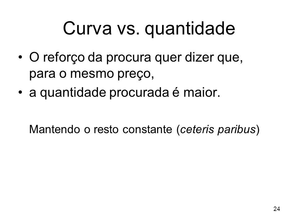 Curva vs. quantidade O reforço da procura quer dizer que, para o mesmo preço, a quantidade procurada é maior.