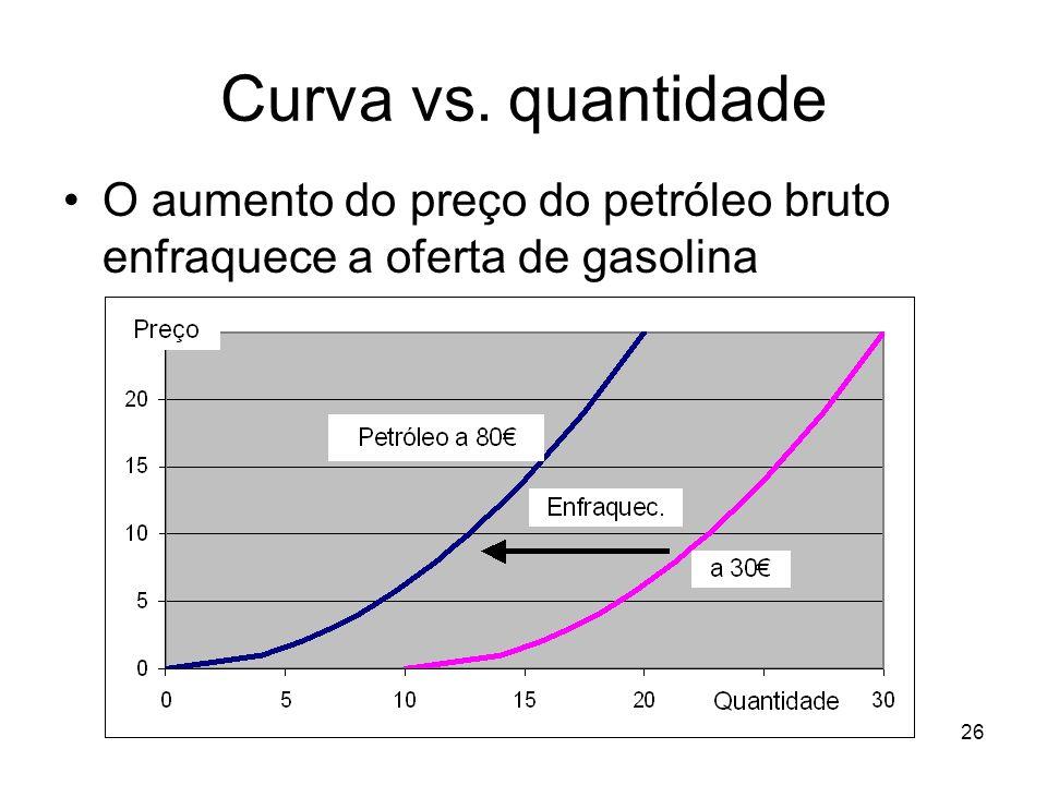 Curva vs. quantidade O aumento do preço do petróleo bruto enfraquece a oferta de gasolina