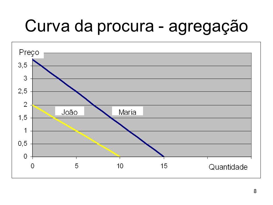 Curva da procura - agregação