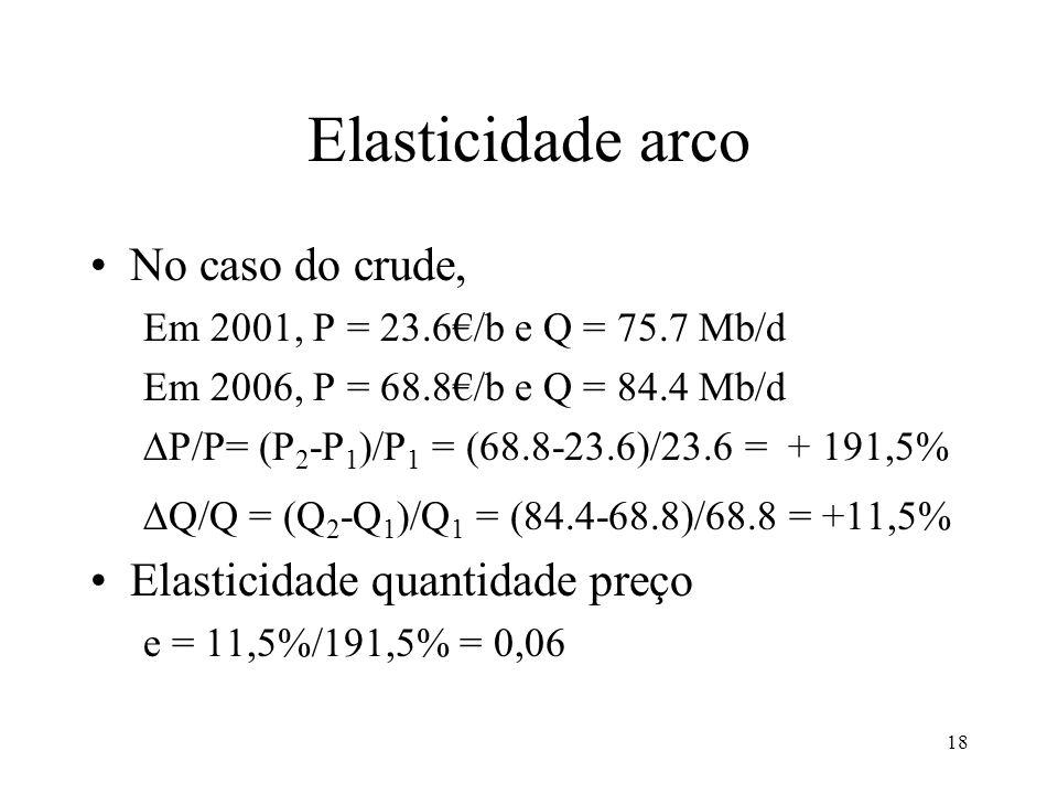 Elasticidade arco No caso do crude, Elasticidade quantidade preço