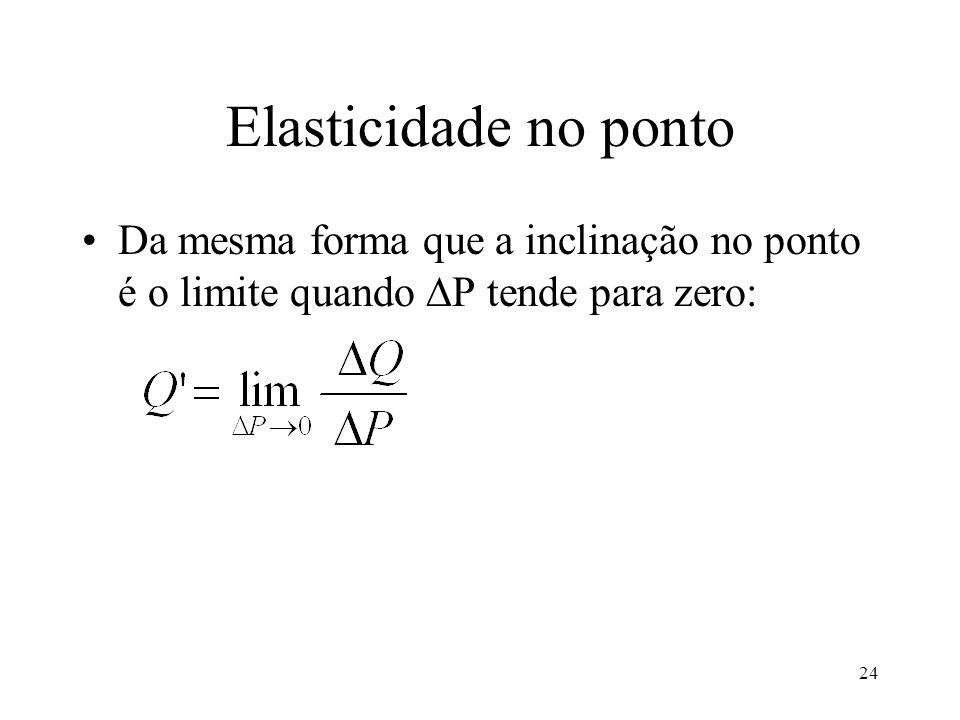 Elasticidade no ponto Da mesma forma que a inclinação no ponto é o limite quando P tende para zero: