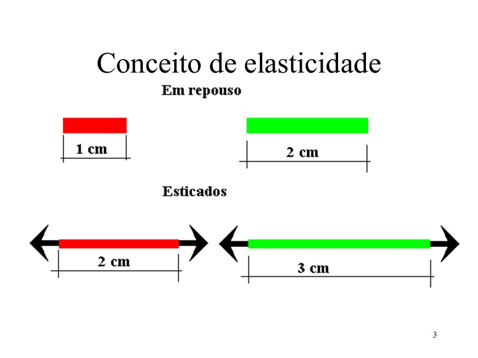 Conceito de elasticidade