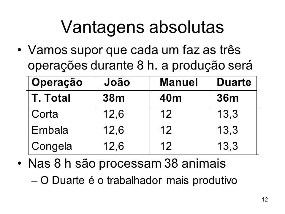 Vantagens absolutas Vamos supor que cada um faz as três operações durante 8 h. a produção será. Operação João Manuel Duarte.