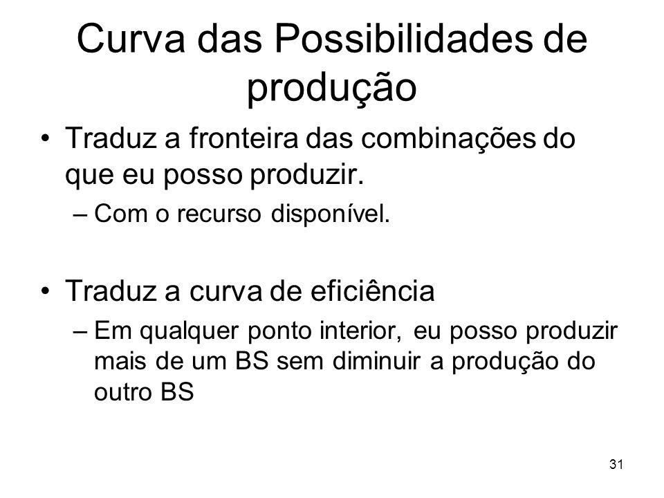 Curva das Possibilidades de produção
