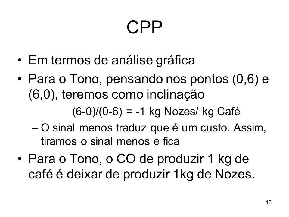 CPP Em termos de análise gráfica