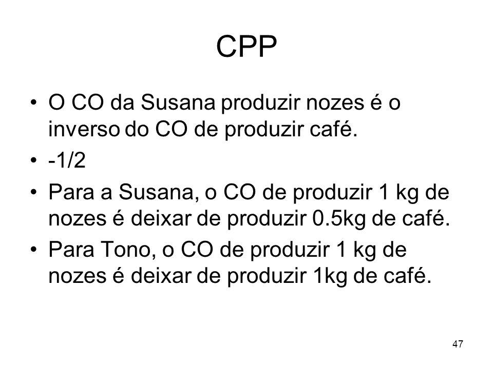 CPP O CO da Susana produzir nozes é o inverso do CO de produzir café.