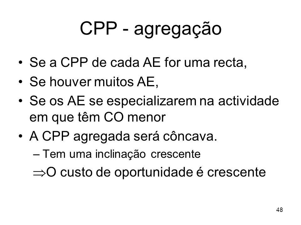 CPP - agregação Se a CPP de cada AE for uma recta,