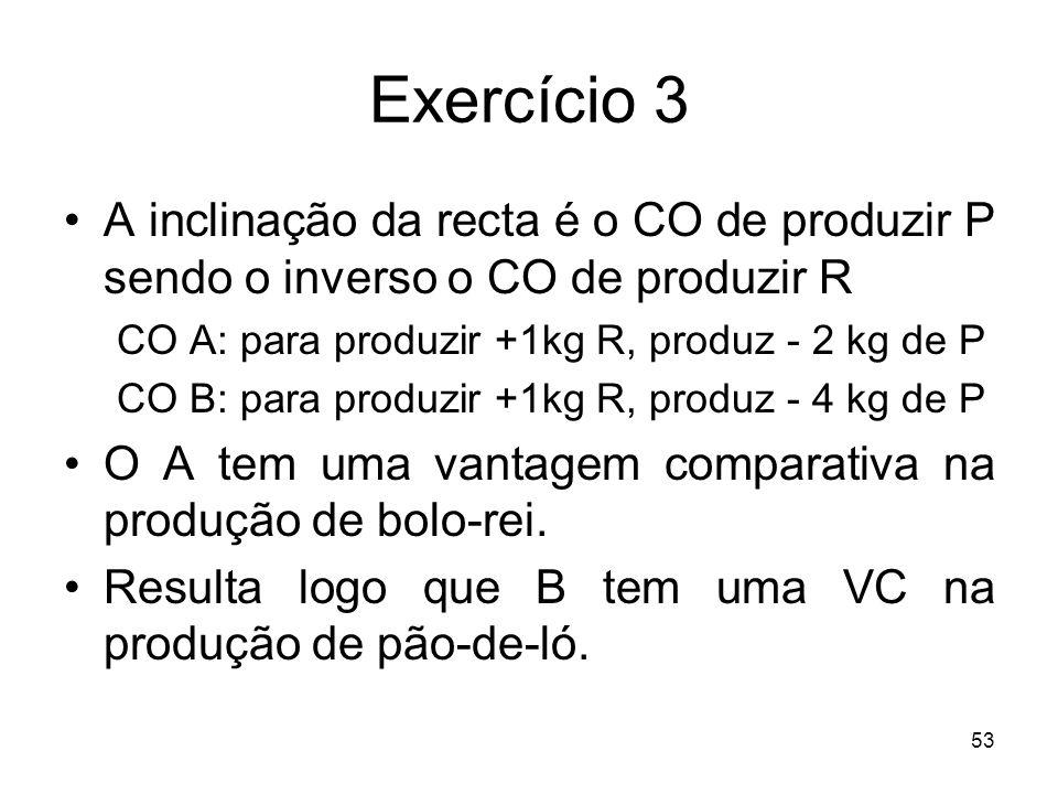 Exercício 3 A inclinação da recta é o CO de produzir P sendo o inverso o CO de produzir R. CO A: para produzir +1kg R, produz - 2 kg de P.