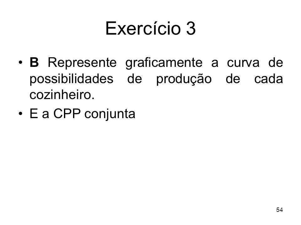 Exercício 3 B Represente graficamente a curva de possibilidades de produção de cada cozinheiro.