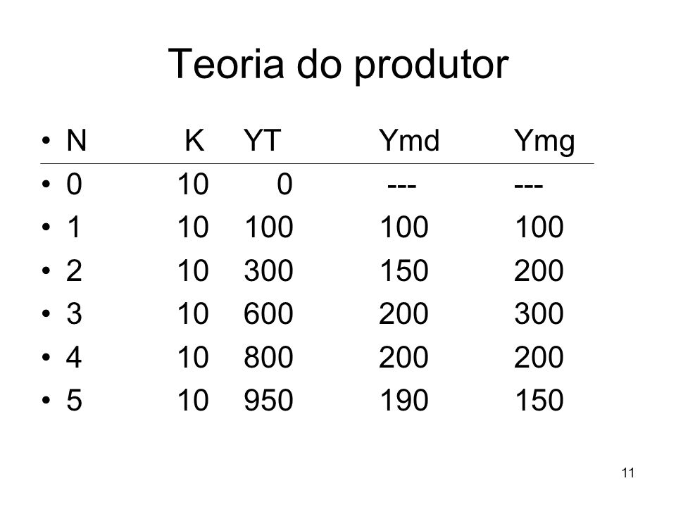 Teoria do produtor N K YT Ymd Ymg 0 10 0 --- --- 1 10 100 100 100