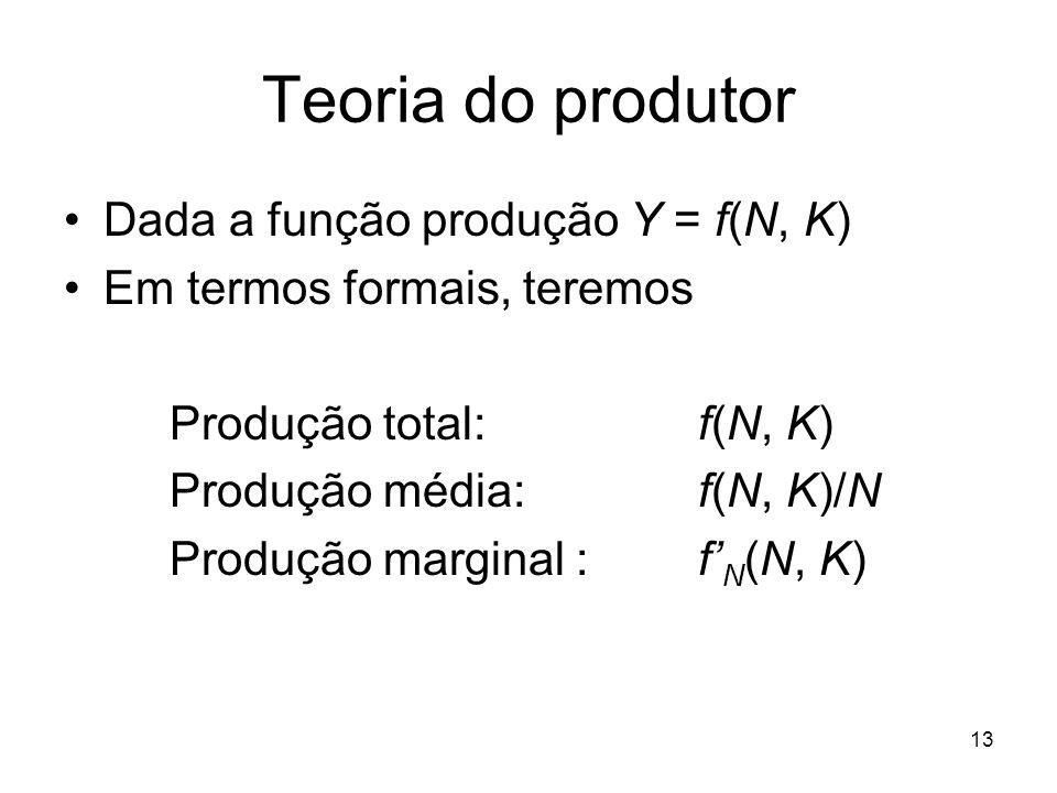Teoria do produtor Dada a função produção Y = f(N, K)