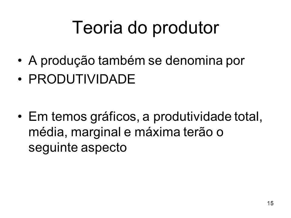 Teoria do produtor A produção também se denomina por PRODUTIVIDADE