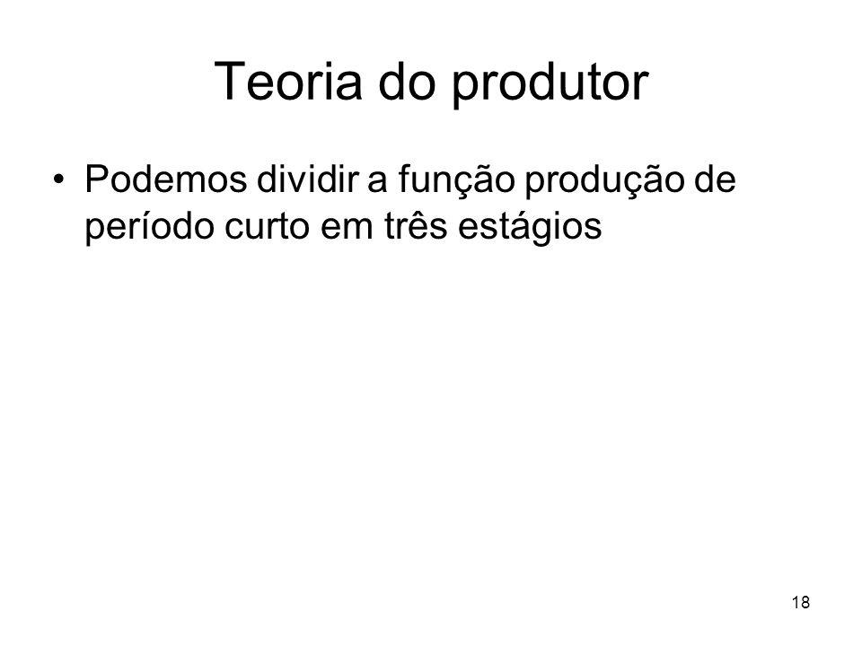 Teoria do produtor Podemos dividir a função produção de período curto em três estágios