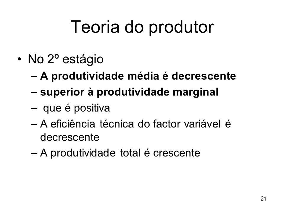 Teoria do produtor No 2º estágio A produtividade média é decrescente