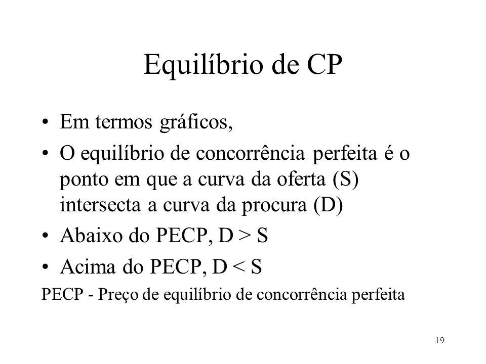 Equilíbrio de CP Em termos gráficos,