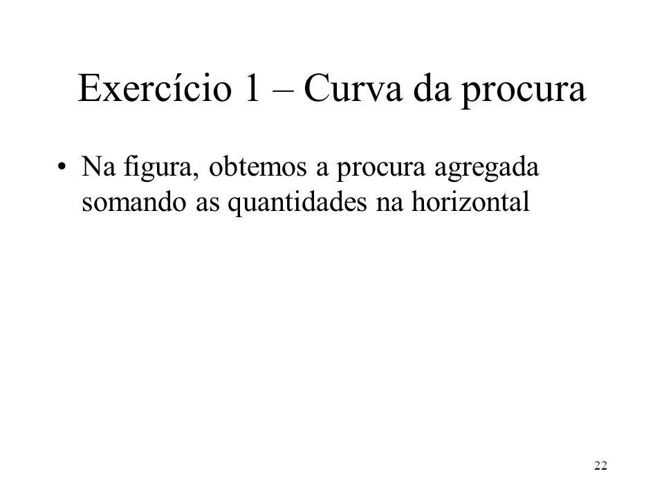 Exercício 1 – Curva da procura