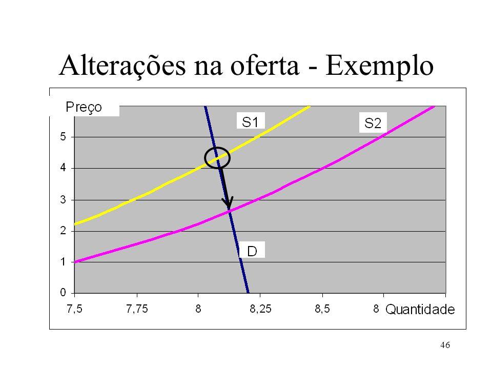 Alterações na oferta - Exemplo